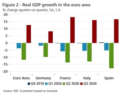 Economic Perspectives November 2020